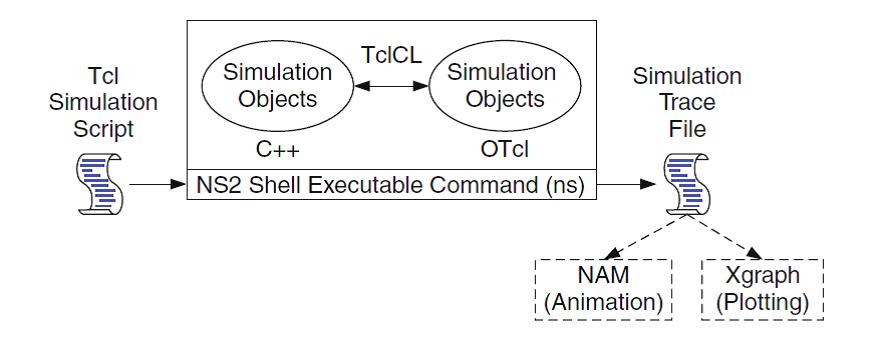 Workshop on Network Simulator 2 (NS2) for MANETs and Sensor